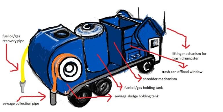 temp garbage truck